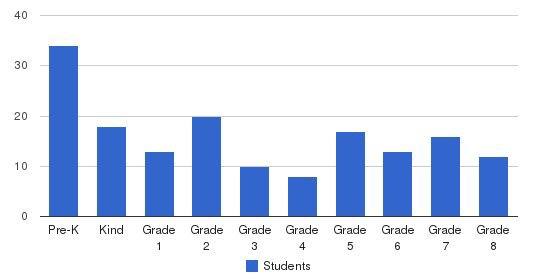 The Heritage School Students by Grade
