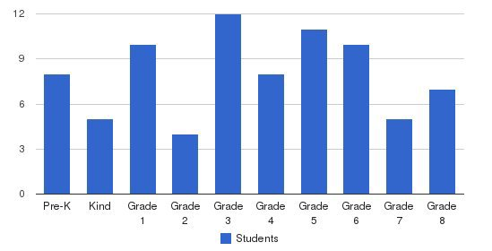 Tri-l Christian Academy Students by Grade