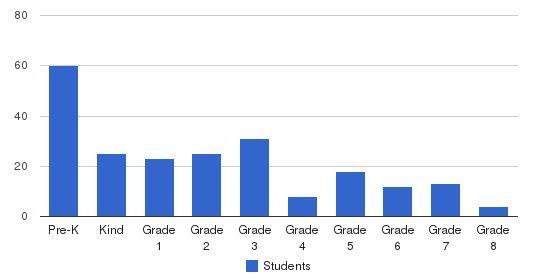 Tuskawilla Montessori School Students by Grade
