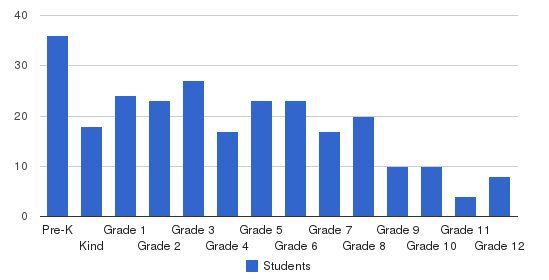 Venice Christian School Students by Grade