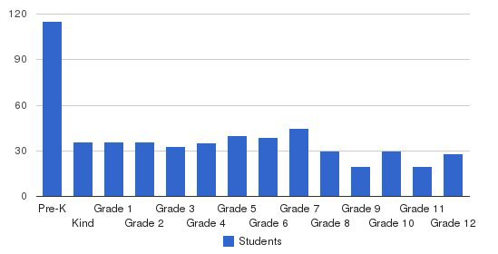 Wellington Christian School Students by Grade