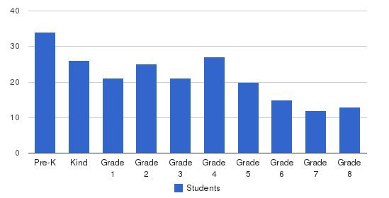 Winter Haven Christian School Students by Grade