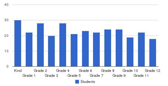 Eastwood Christian School Students by Grade
