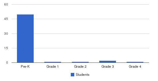 Precious Kidz Too Students by Grade