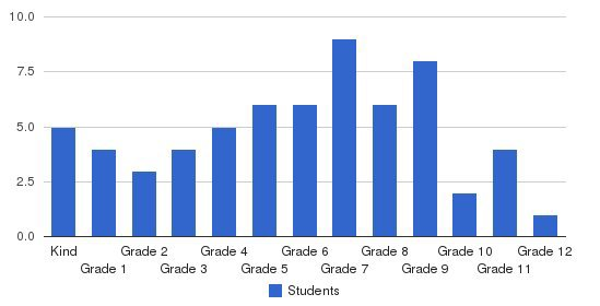 Windsor Learning Academy Students by Grade