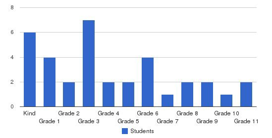 Augusta SDA School Students by Grade