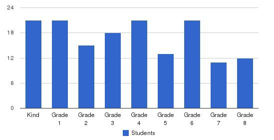 Berry College Elementary School Students by Grade