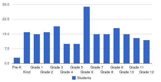 Bible Baptist Christian School Students by Grade