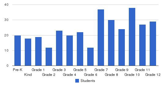 Central Fellowship Christian Academy Students by Grade
