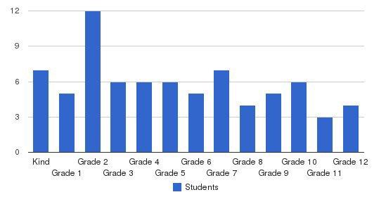 Veritas Christian Community School Students by Grade