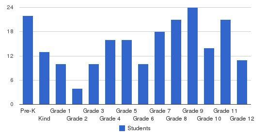 Mohammed Schools Of Atlanta Students by Grade