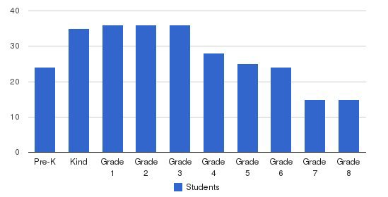 Collins Hill Christian School Students by Grade