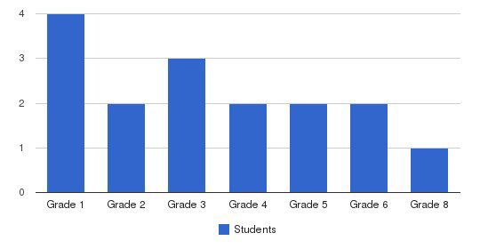 Columbus First Seventh-day Adventist School Students by Grade