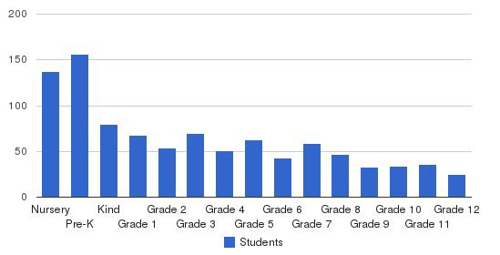 Community Christian School Students by Grade