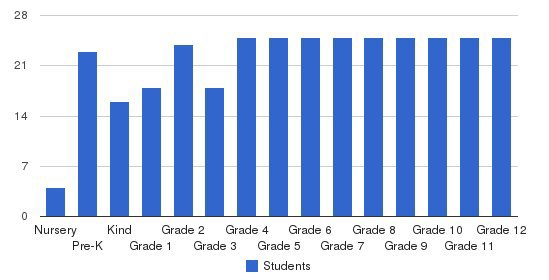 Covenant Christian Academy Students by Grade