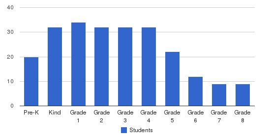 Covenant Christian School Students by Grade