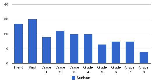 Dar Un-noor School Students by Grade