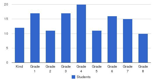 East Cobb Christian School Students by Grade