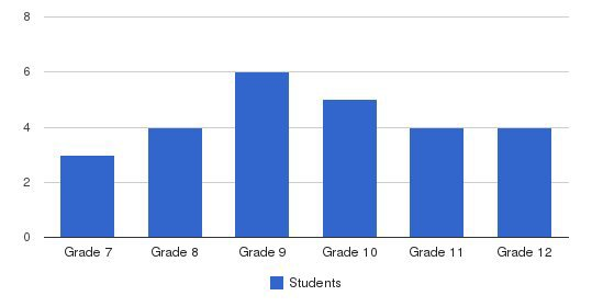 Gables Academy Students by Grade