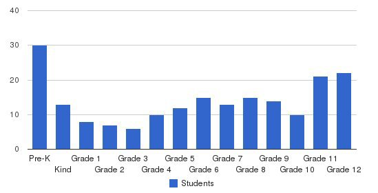 Georgia Christian School Students by Grade