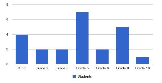 Glenn Nova Christian Academy Students by Grade