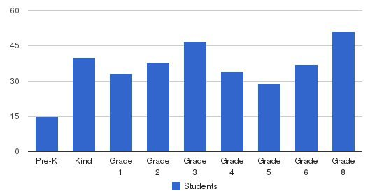 Griffin Christian Academy Students by Grade