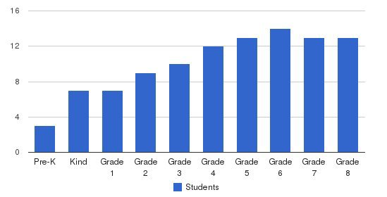 John L Coble Elementary School Students by Grade