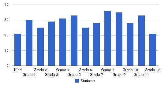 Killian Hill Christian School Students by Grade