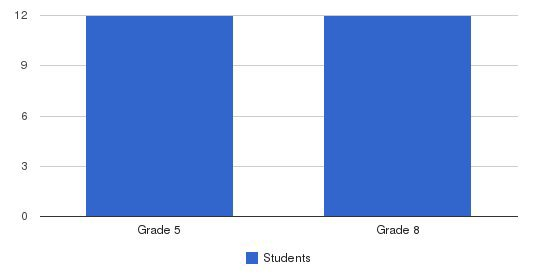 Lakeview Christian Academy Students by Grade
