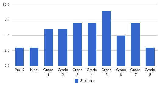 Learning Tree Elementary School Students by Grade