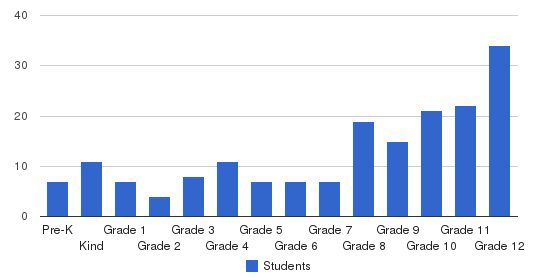 Memorial Day School Students by Grade