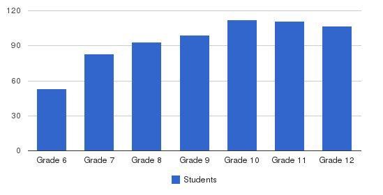 Mount de Sales Academy Students by Grade