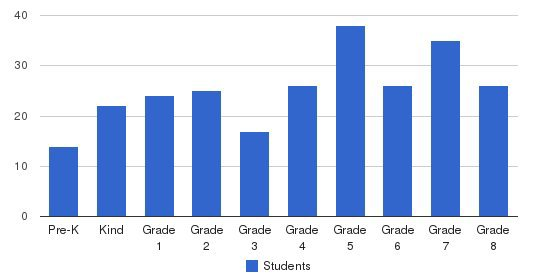 Our Lady Of Victory Catholic School Students by Grade