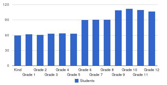 Pace Academy Students by Grade