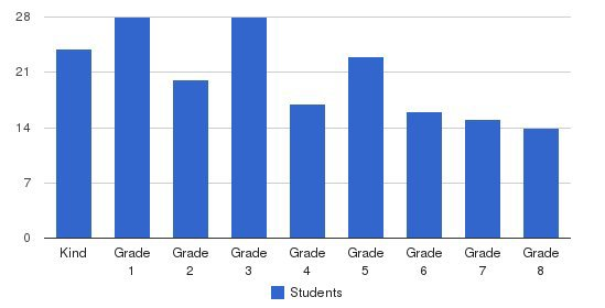 Cornerstone Christian Academy Students by Grade