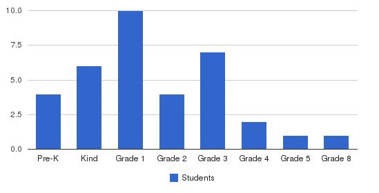 Southeast Christian Academy Students by Grade