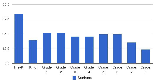 St Francis Xavier Catholic School Students by Grade