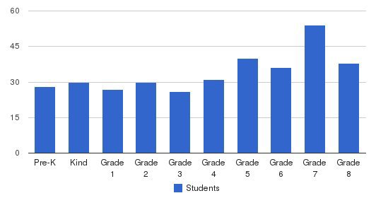 St. James Catholic School Students by Grade