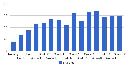 Stratford Academy Students by Grade