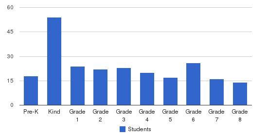 The Waldorf School of Atlanta Students by Grade