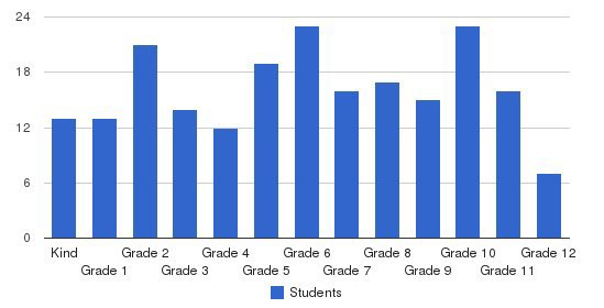 North Georgia Christian School Students by Grade