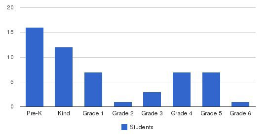 Westminster Christian School Students by Grade