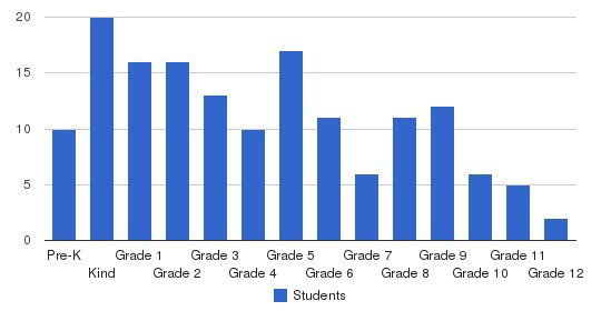 Youth Christian School Students by Grade