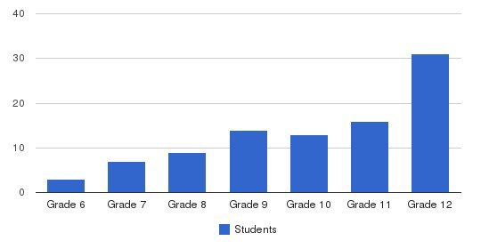 Academy Of The Pacific Students by Grade