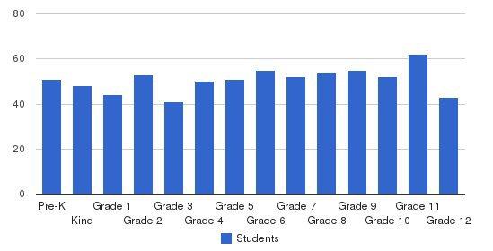 Hanalani Schools Students by Grade