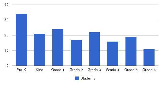 Holy Nativity School Students by Grade