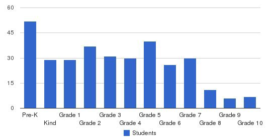 Kaimuki Christian School Students by Grade