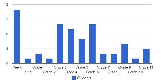 Kauai Christian Academy Students by Grade