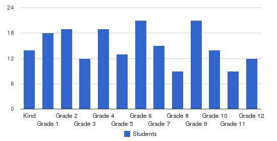 Koolau Baptist Academy Students by Grade