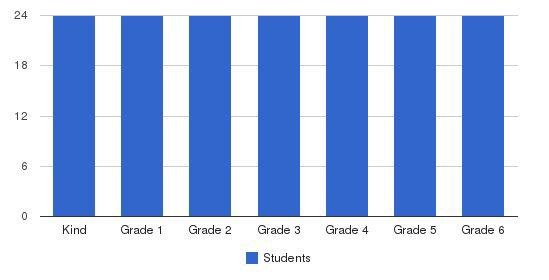 Lanakila Baptist Elementary School Students by Grade